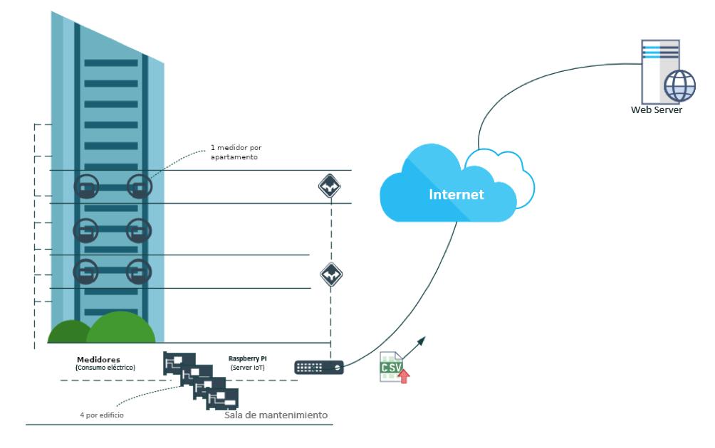 EFFERGY enfoca su plataforma Smart-e para desarrollar una solución IoT